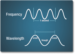 emsanatomy_maincontent_frequency-wavelength